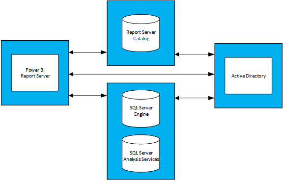report-server-topology